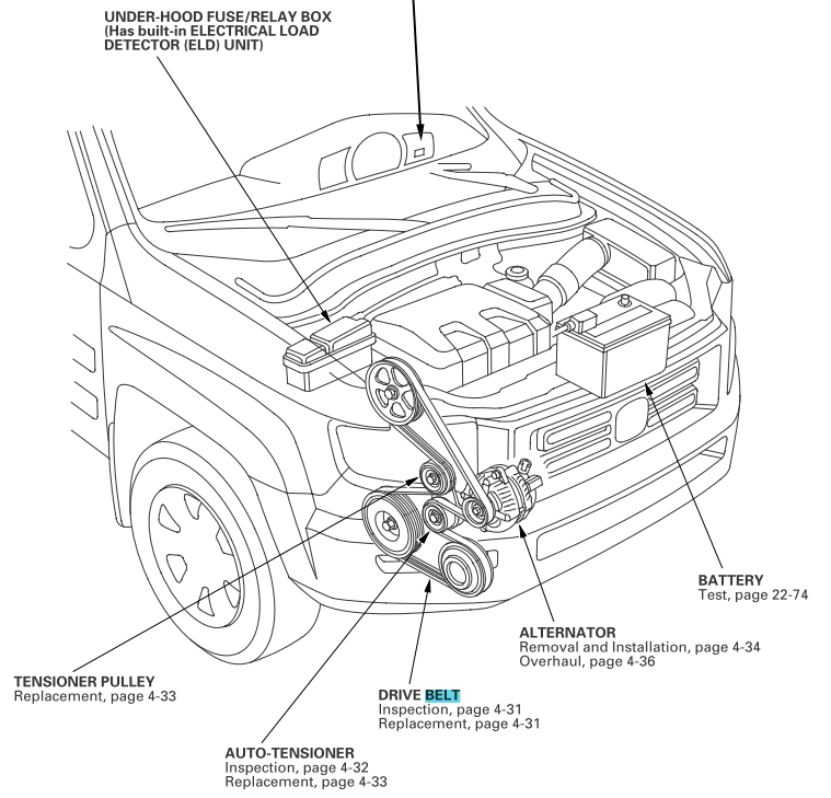 honda ridgeline power steering