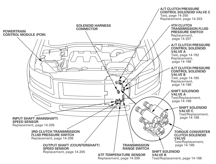 Honda Clutch Switch Troubleshooting