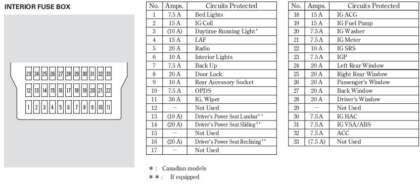 Honda Civic: Honda Civic 12v Power Outlet Fuse on 92 civic fuse diagram, civic steering wheel, 2000 civic fuse panel diagram, civic alternator, 95 civic fuse diagram, civic power steering pump diagram, 1995 civic fuse diagram, 98 civic fuse panel diagram, civic heater core diagram, civic cluster, 94 civic fuse diagram, civic window motor diagram, civic dash, civic fuel tank diagram, 99 civic fuse diagram, 96 civic fuse panel diagram,